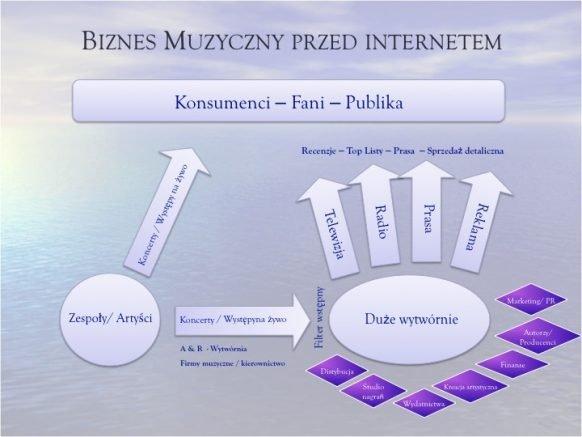 Biznes muzyczny przed- i w czasach internetu